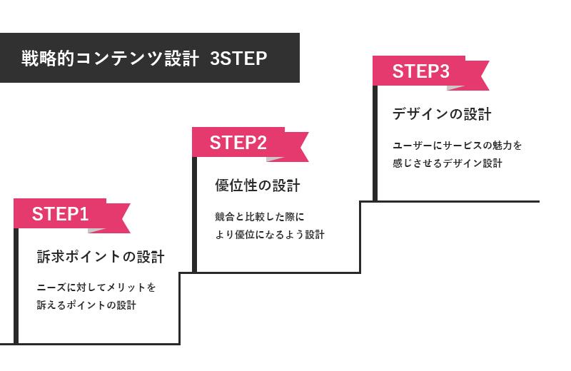 戦略的コンテンツ設計 3STEP